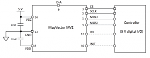 MV2 Application diagram - digital