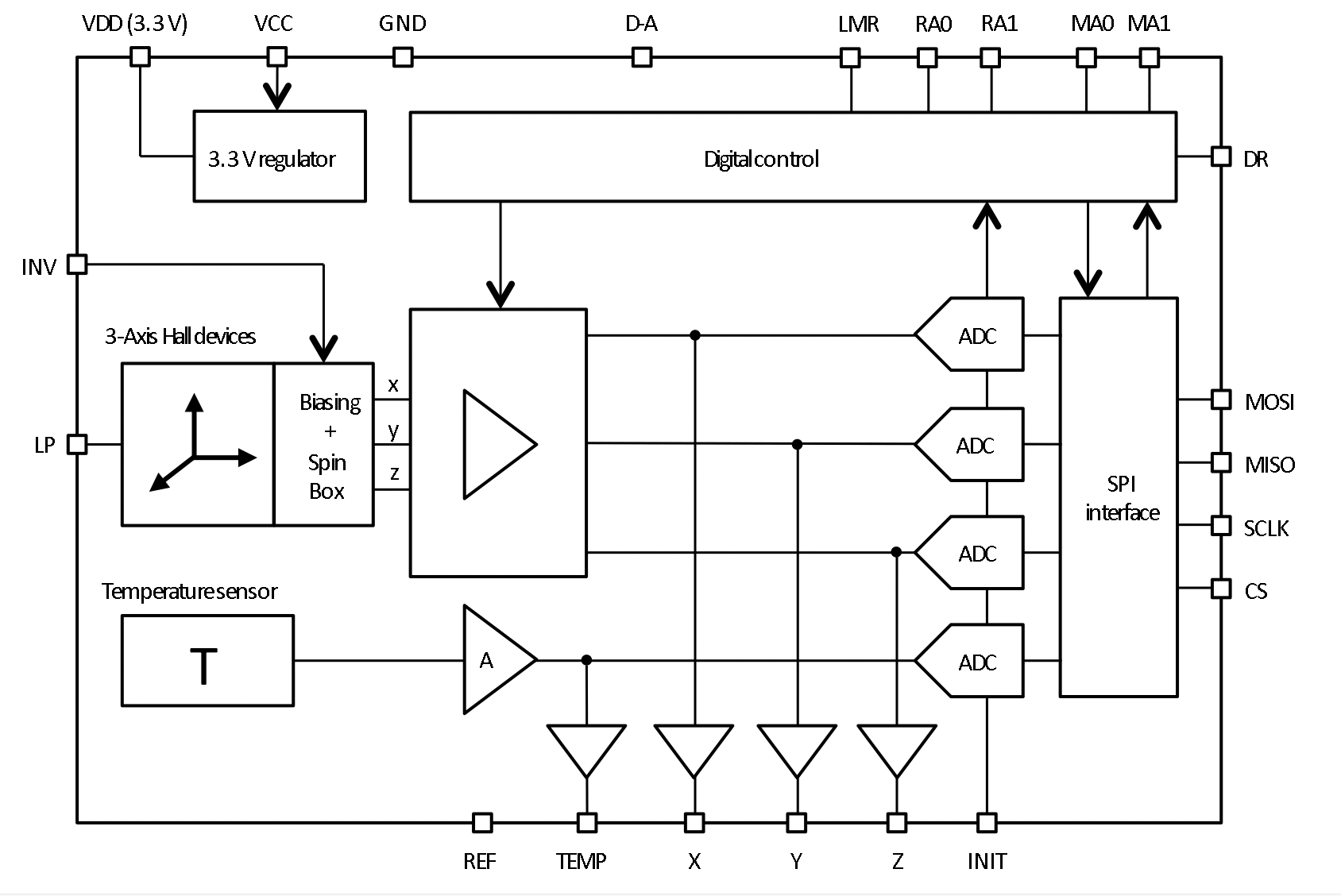Magvector Mv2 Magnetometer On A Chip Metrolab Controller Additionally Hall Effect Sensor Arduino As Well Diagram Block